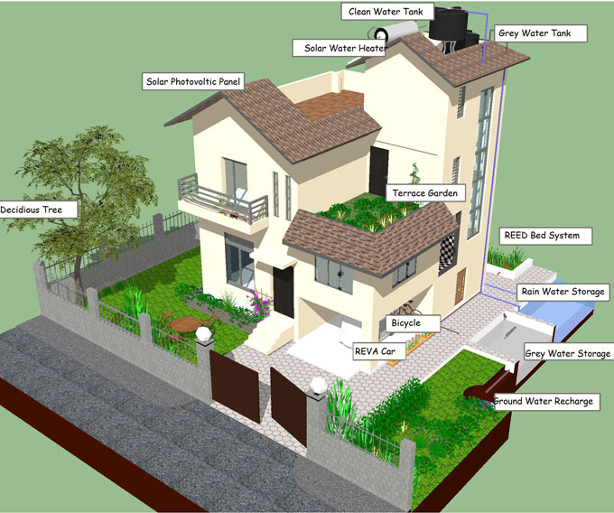 Green Homes Project Federation Of Nepalese Chambers Of